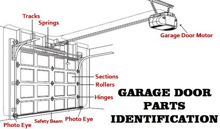 craftsman garage door opener troubleshooting guide