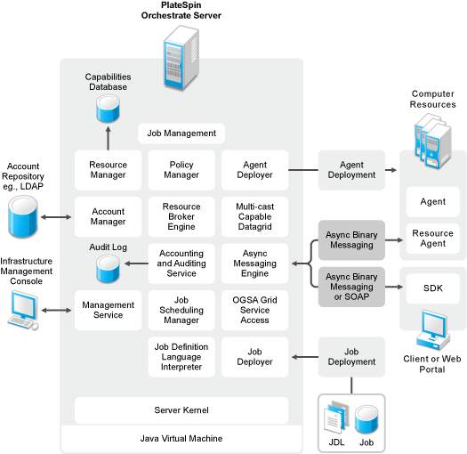 zerto cloud manager administration guide