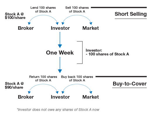 dummies guide to buying shares