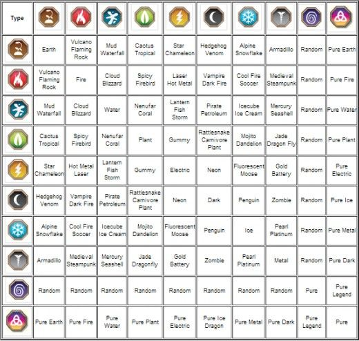 dragon city guide breeding calculator