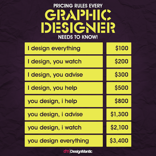 graphic design pricing guide 2017
