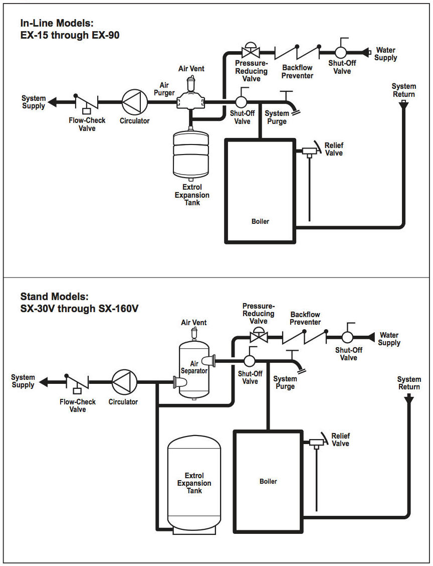 hot water system installation guide