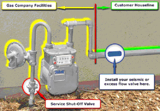 csst gas line installation guide