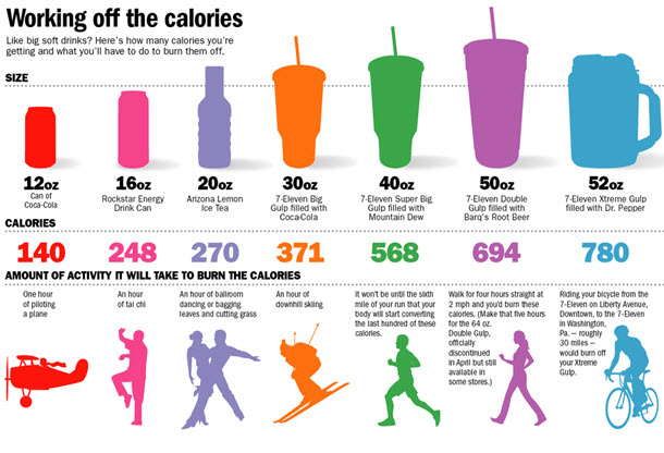 calorie guide for weight loss