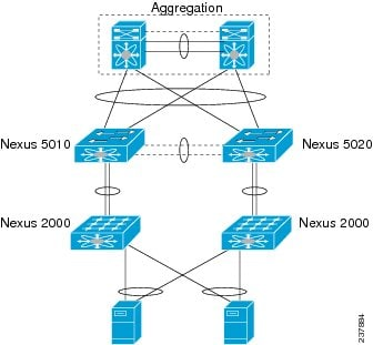 cisco nexus 5000 series switch cli software configuration guide
