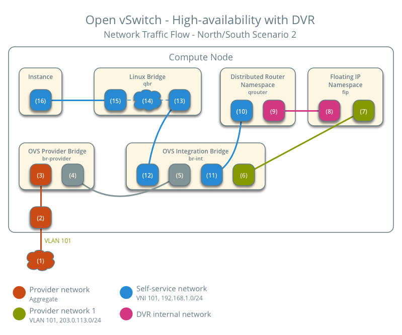 openstack high availability guide pdf