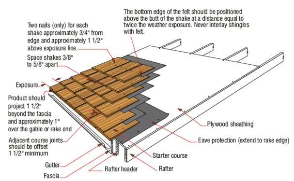 cedar shingle roof installation guide
