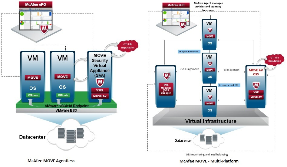 mcafee network dlp product guide