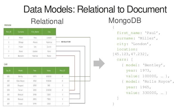 rdbms to mongodb migration guide